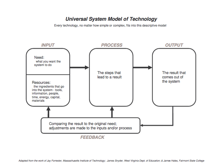 1 3 1 Universal Systems Model Cms Technology Education